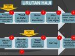 Rangkaian Proses Perjalanan Ibadah Haji dan Umrah dari Indonesia dari awal sampai akhir