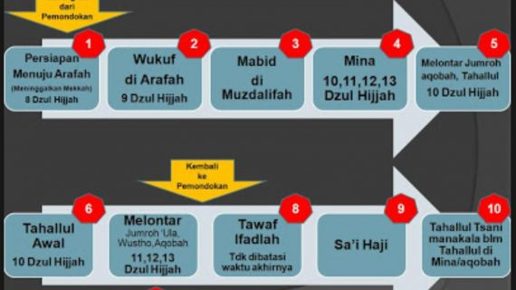 Rangkaian Proses Perjalanan Ibadah Haji dan Umrah dari Indonesia