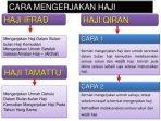 Pengertian Haji Tamattu